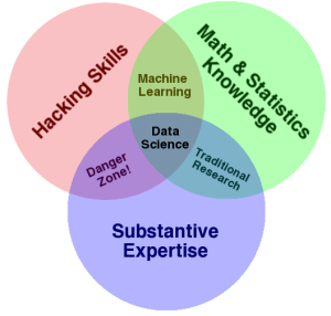 Drew Conway's data science Venn diagram