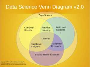 Data Science Venn Diagram v2.0